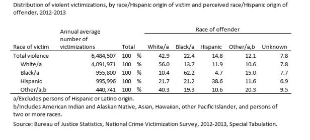 Race Crime Stats