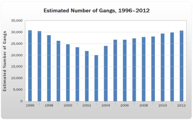 Gangs c