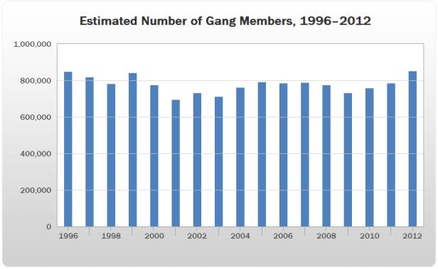 Gangs d