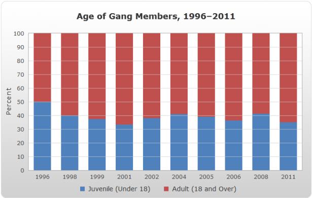 Gangs f
