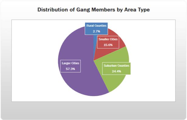 Gangs g
